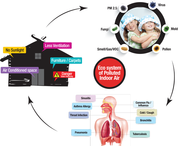 breathing in outdoor contaminants